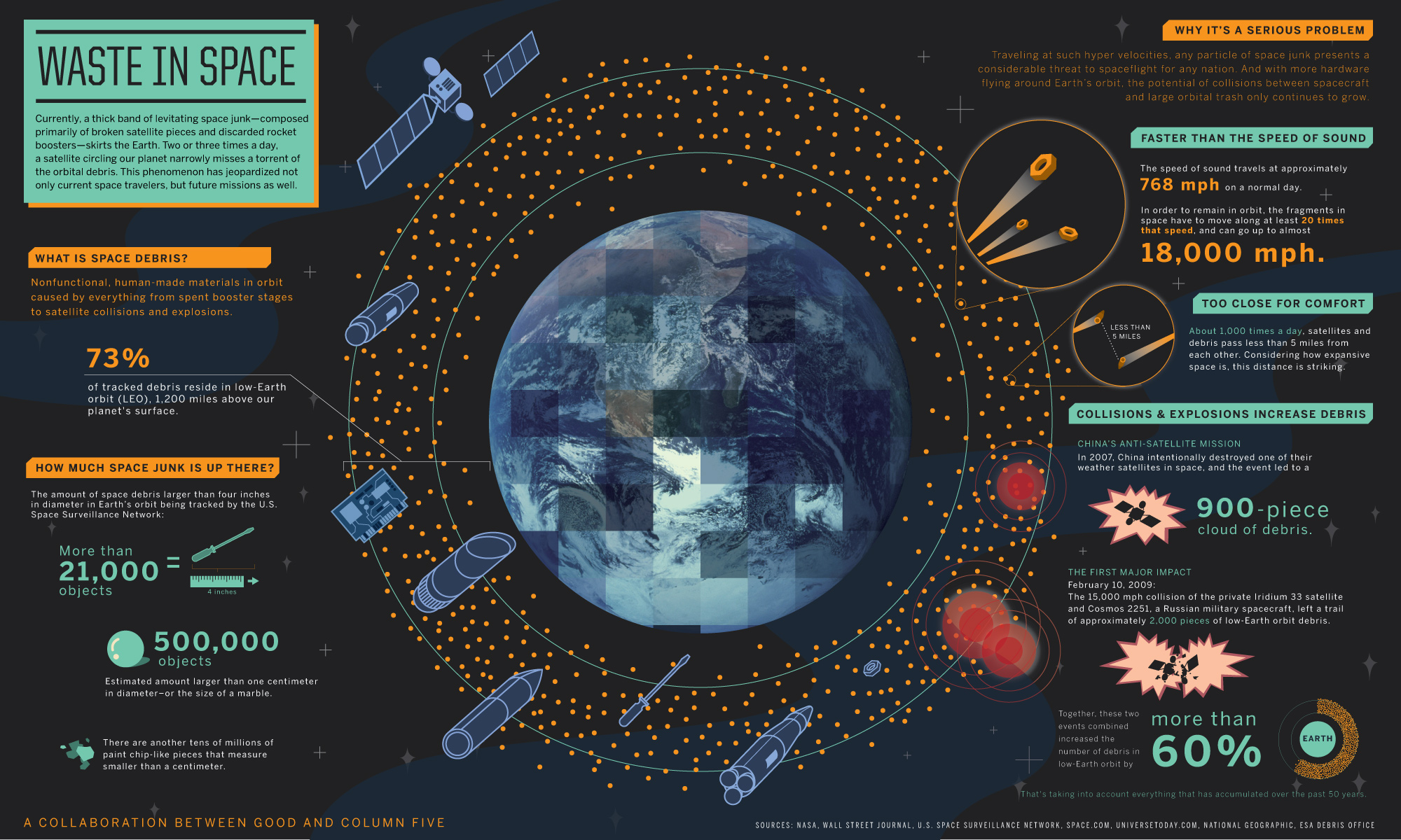 Infograph of space junk in our orbit.