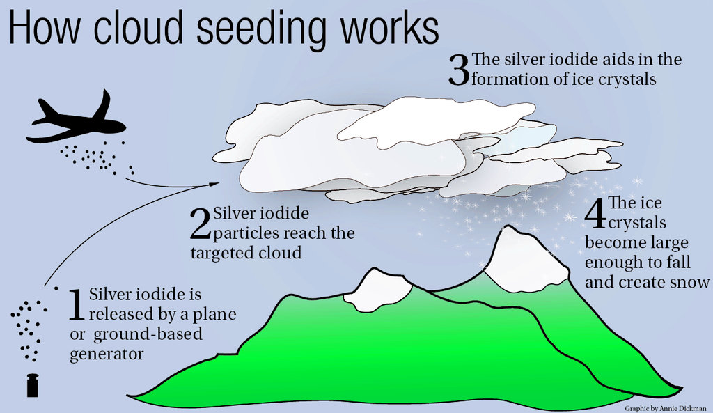 Cloud seeding chemtrails.